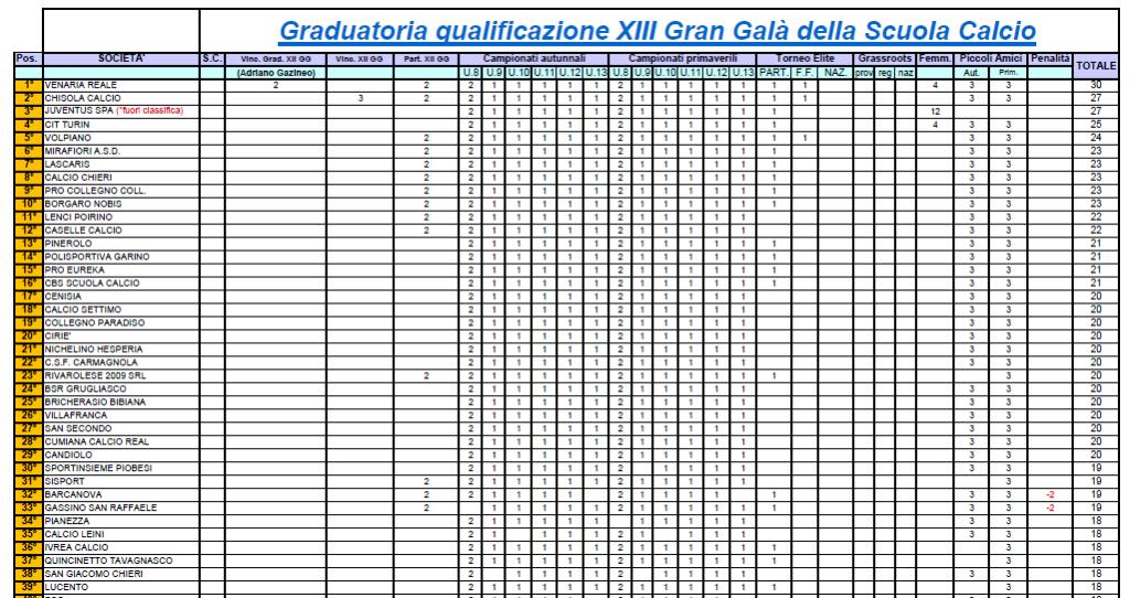 XIII Edizione Gran Galà della Scuola Calcio: 1^ proiezione graduatoria di qualificazione
