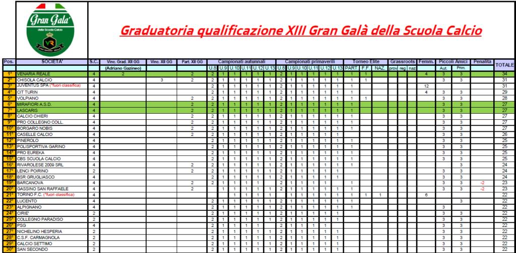 XIII Edizione Gran Galà della Scuola Calcio: graduatoria di qualificazione definitiva
