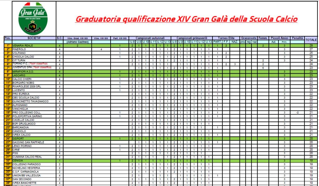 Gran Galà della Scuola Calcio – La graduatoria di qualificazione per la XIV Edizione!